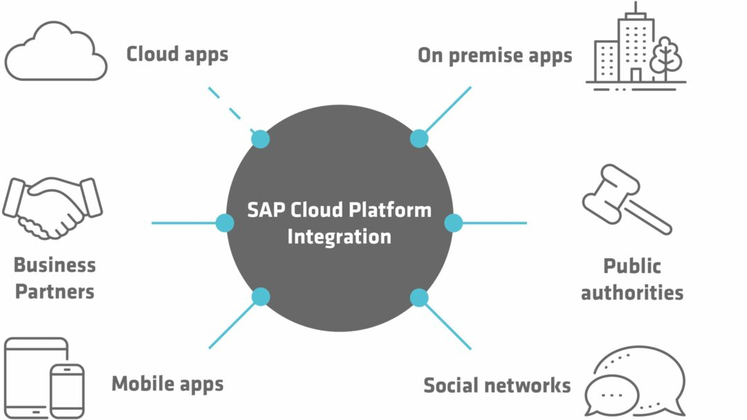 Grafik SAP Cloud Platform Integration Suite (SAP CPI)