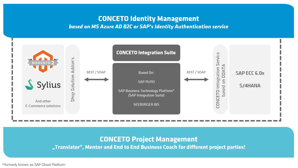 E-Commerce mit CONCETO schematische Darstellung mit der CONCETO Integration Suite